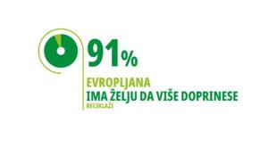 COVID pandemija ubrzala rast svesti o važnosti reciklaže – 86% Evropljana smatra da je neophodno više učiniti za životnu sredinu, Gradski Magazin